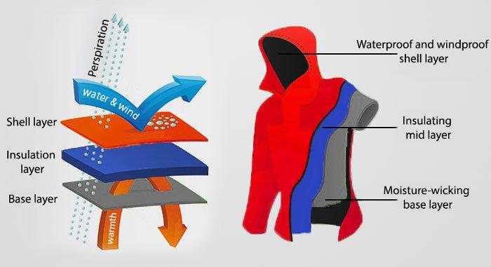 What to wear under ski gear